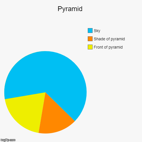 Pyramid | Front of pyramid, Shade of pyramid, Sky | image tagged in funny,pie charts | made w/ Imgflip pie chart maker