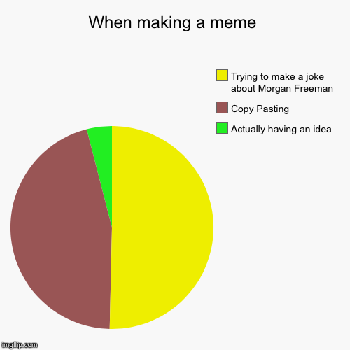 When making a meme | Actually having an idea, Copy Pasting, Trying to make a joke about Morgan Freeman | image tagged in funny,pie charts | made w/ Imgflip pie chart maker