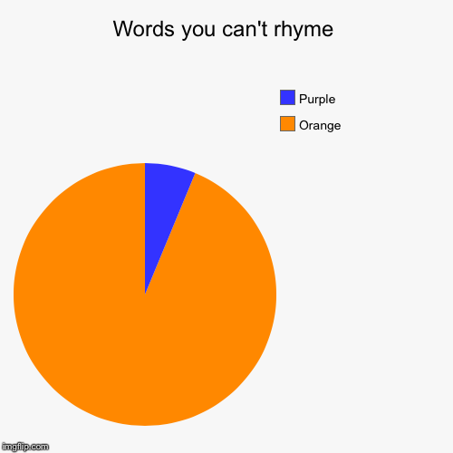 Words you can't rhyme | Orange, Purple | image tagged in funny,pie charts | made w/ Imgflip chart maker