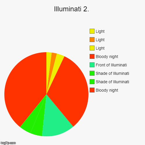 Illuminati 2. | Bloody night, Shade of Illuminati, Shade of Illuminati, Front of Illuminati, Bloody night, Light, Light, Light | image tagged in funny,pie charts | made w/ Imgflip pie chart maker