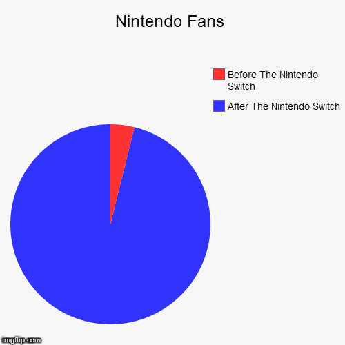 Nintendo Fans | Nintendo Fans | After The Nintendo Switch, Before The Nintendo Switch | image tagged in funny,pie charts,nintendo,switch,botw,zelda | made w/ Imgflip chart maker