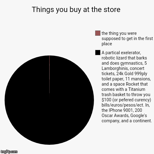 Things you buy at the store | A partical exelerator, robotic lizard that barks and does gymnastics, 5 Lamborghinis, concert tickets, 24k Gol | image tagged in funny,pie charts | made w/ Imgflip chart maker