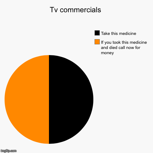 Tv commercials | If you took this medicine and died call now for money, Take this medicine | image tagged in funny,pie charts | made w/ Imgflip pie chart maker