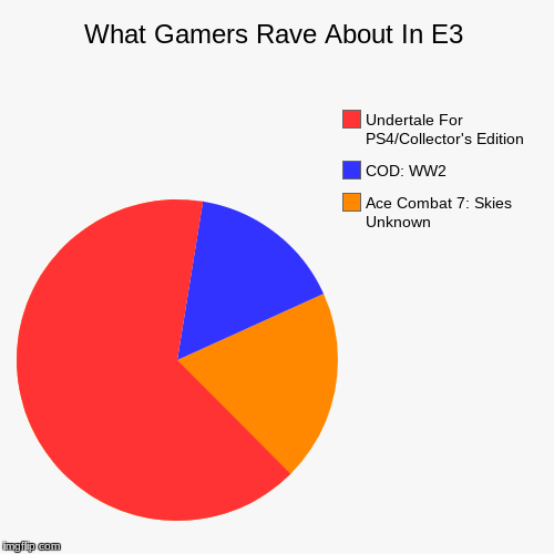 What Gamers Rave About In E3 | Ace Combat 7: Skies Unknown, COD: WW2, Undertale For PS4/Collector's Edition | image tagged in funny,pie charts | made w/ Imgflip pie chart maker
