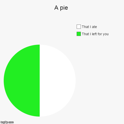 Sharing is caring! 4 2 | A pie | That I left for you, That I ate | image tagged in funny,pie charts,pie,sharing,sharing is caring | made w/ Imgflip chart maker