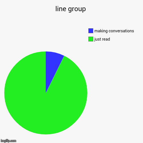 LINE GROUP | line group | just read, making conversations | image tagged in funny,pie charts,social media,every where | made w/ Imgflip pie chart maker