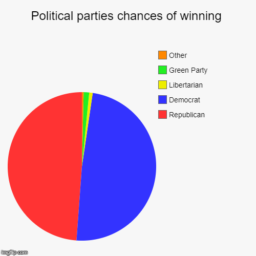 Political parties chances of winning | Republican, Democrat, Libertarian, Green Party, Other | image tagged in funny,pie charts | made w/ Imgflip pie chart maker