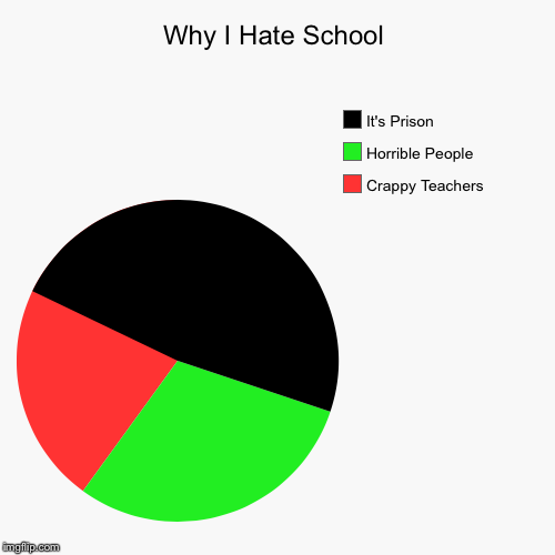 Why I Hate School | Crappy Teachers, Horrible People, It's Prison | image tagged in funny,pie charts | made w/ Imgflip pie chart maker