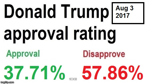 Trump's approval rating so far | YOU SEE | image tagged in politics,donald trump,approval | made w/ Imgflip meme maker