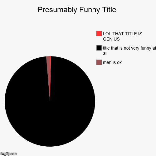 meh is ok, title that is not very funny at all, LOL THAT TITLE IS GENIUS | image tagged in funny,pie charts | made w/ Imgflip pie chart maker