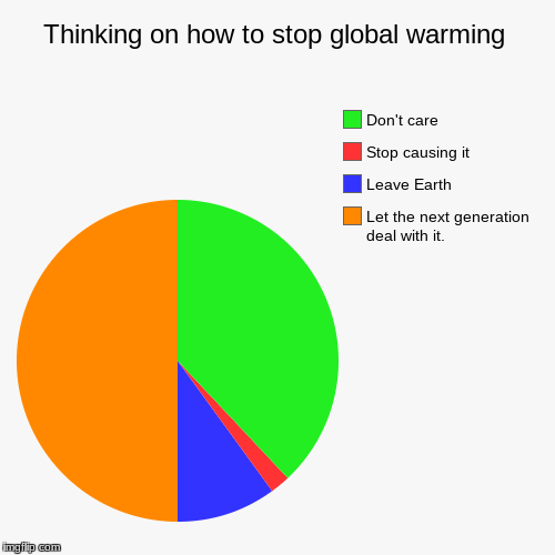The True Thinking of the World. | Thinking on how to stop global warming | Let the next generation deal with it., Leave Earth, Stop causing it, Don't care | image tagged in funny,pie charts,earth | made w/ Imgflip pie chart maker