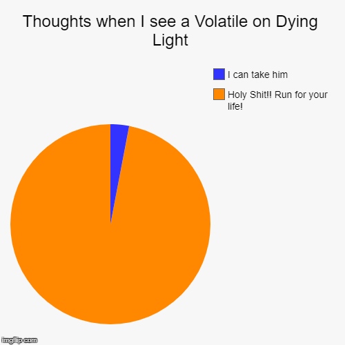 Thoughts when I see a Volatile on Dying Light | Holy Shit!! Run for your life!, I can take him | image tagged in funny,pie charts | made w/ Imgflip pie chart maker