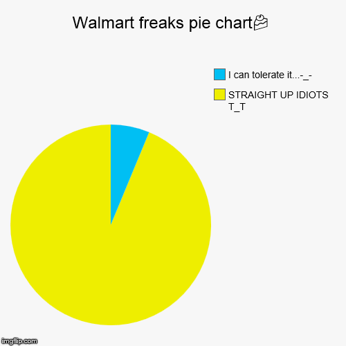 Walmart freaks pie chart | image tagged in funny,pie charts | made w/ Imgflip pie chart maker