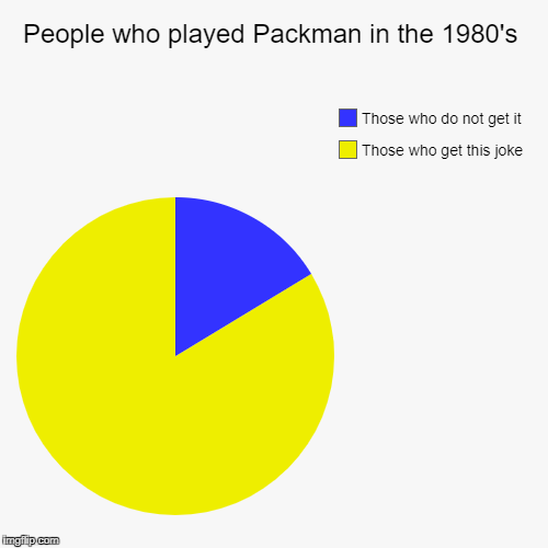 Pacman Pie Chart  | People who played Packman in the 1980's | Those who get this joke, Those who do not get it | image tagged in funny,pie charts,pacman,1980's,video games | made w/ Imgflip pie chart maker