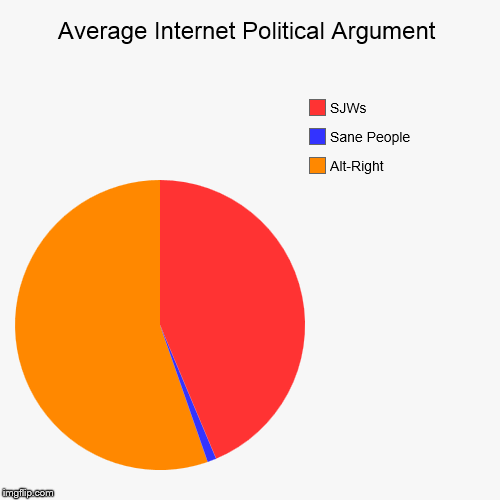 Average Internet Political Argument | Alt-Right, Sane People, SJWs | image tagged in funny,pie charts | made w/ Imgflip pie chart maker