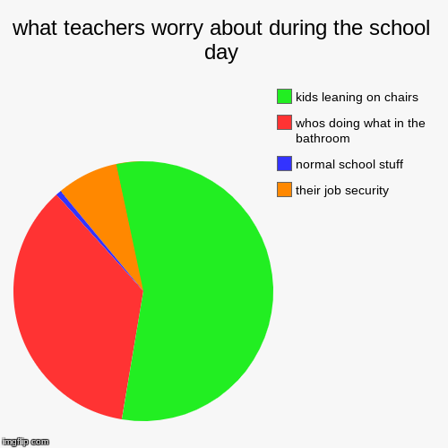 what teachers worry about during the school day | their job security, normal school stuff, whos doing what in the bathroom, kids leaning on  | image tagged in funny,pie charts | made w/ Imgflip pie chart maker