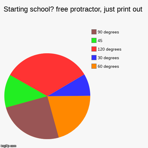 Starting school? free protractor, just print out | 60 degrees, 30 degrees, 120 degrees, 45, 90 degrees | image tagged in funny,pie charts,school,math | made w/ Imgflip pie chart maker