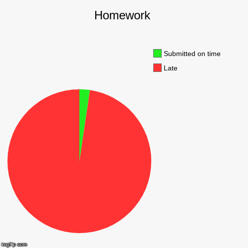 Homework | Late, Submitted on time | image tagged in funny,pie charts | made w/ Imgflip pie chart maker
