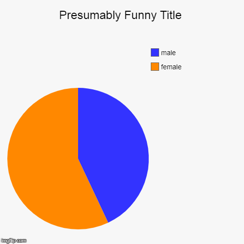 female, male | image tagged in funny,pie charts | made w/ Imgflip pie chart maker