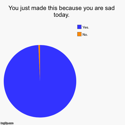 You just made this because you are sad today. | No., Yes. | image tagged in funny,pie charts | made w/ Imgflip pie chart maker