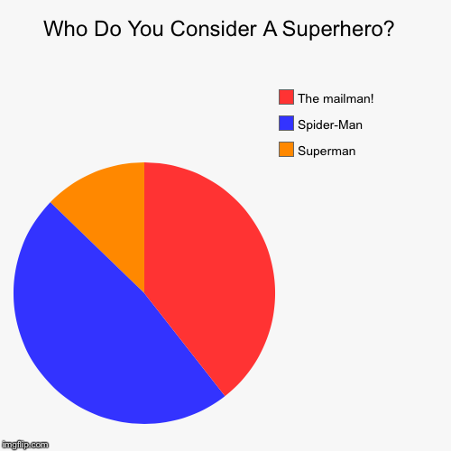 Batman!  | Who Do You Consider A Superhero?  | Superman, Spider-Man , The mailman! | image tagged in funny,pie charts,light humor | made w/ Imgflip pie chart maker