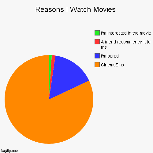 If you don't know what is CinemaSins,then what the hell do you use YouTube for? | Reasons I Watch Movies | CinemaSins, I'm bored, A friend recommened it to me, I'm interested in the movie | image tagged in funny,pie charts,movies,youtube,cinema,films | made w/ Imgflip pie chart maker