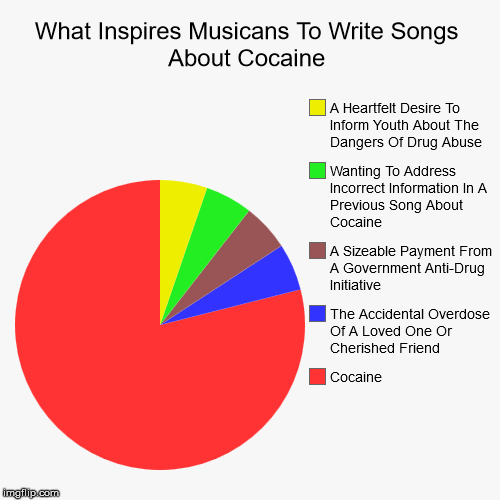 What Inspires Musicans To Write Songs About Cocaine | Cocaine, The Accidental Overdose Of A Loved One Or Cherished Friend, A Sizeable Paymen | image tagged in funny,pie charts | made w/ Imgflip pie chart maker