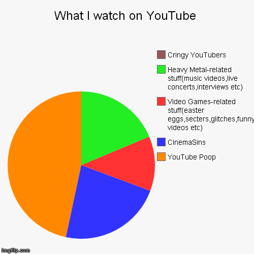 YouTube without YouTube Poop is just Poop.......................................................................crap | What I watch on YouTube | YouTube Poop, CinemaSins, Video Games-related stuff(easter eggs,secters,glitches,funny videos etc), Heavy Metal-re | image tagged in funny,pie charts,youtube,youtube poop,video games,heavy metal | made w/ Imgflip pie chart maker