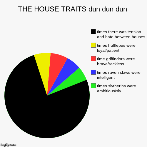 THE HOUSE TRAITS dun dun dun | times slytherins were ambitious/sly , times raven claws were intelligent , time griffindors were brave/reckle | image tagged in funny,pie charts | made w/ Imgflip chart maker