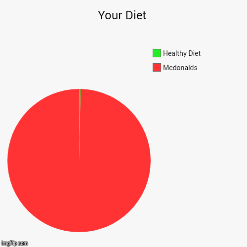 Your Diet | Mcdonalds, Healthy Diet | image tagged in funny,pie charts | made w/ Imgflip pie chart maker