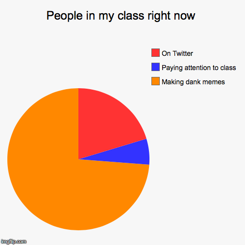 People in my class right now | People in my class right now | Making dank memes, Paying attention to class, On Twitter | image tagged in funny,pie charts,school,unhelpful high school teacher,memes | made w/ Imgflip pie chart maker