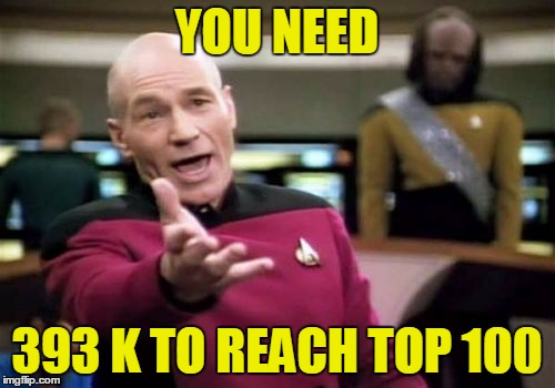 Picard Wtf Meme | YOU NEED 393 K TO REACH TOP 100 | image tagged in memes,picard wtf | made w/ Imgflip meme maker