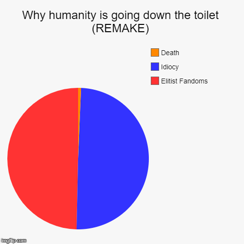 Why humanity is going down the toilet (REMAKE) | Elitist Fandoms, Idiocy, Death | image tagged in funny,pie charts,bullshit,stupid,fandom,idiot | made w/ Imgflip chart maker