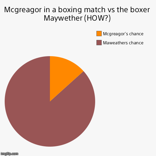 Mcgreagor in a boxing match vs the boxer Maywether (HOW?) | Maweathers chance, Mcgreagor's chance | image tagged in funny,pie charts | made w/ Imgflip pie chart maker