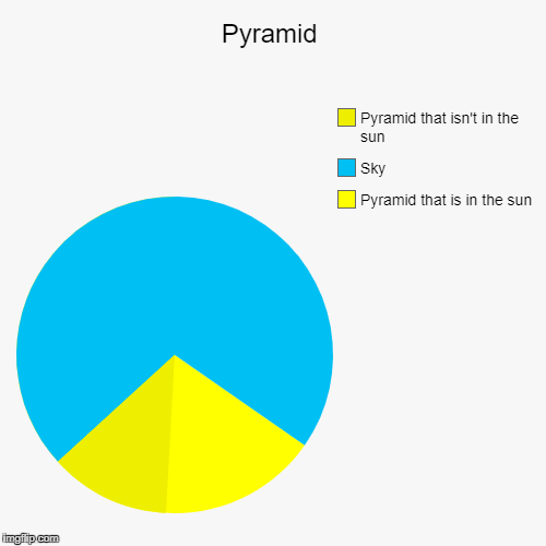 Pyramid | Pyramid that is in the sun, Sky, Pyramid that isn't in the sun | image tagged in funny,pie charts,pyramids,pyramid | made w/ Imgflip pie chart maker