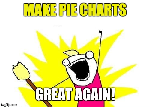 X All The Y Meme | MAKE PIE CHARTS GREAT AGAIN! | image tagged in memes,x all the y | made w/ Imgflip meme maker