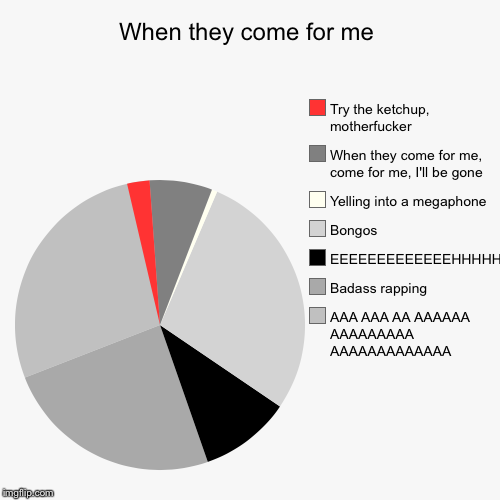 When they come for me | AAA AAA AA AAAAAA AAAAAAAAA AAAAAAAAAAAAA, Badass rapping, EEEEEEEEEEEEEHHHHHHH, Bongos, Yelling into a megaphone, W | image tagged in funny,pie charts,affectionate parody,linkin park,ripchester | made w/ Imgflip pie chart maker