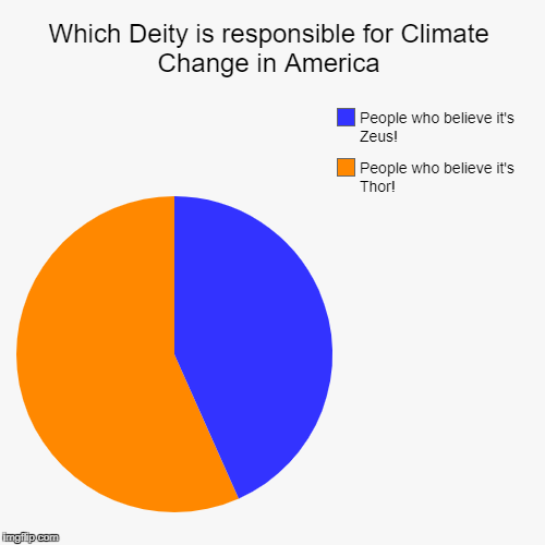 Which Deity is responsible for Climate Change in America | People who believe it's Thor!, People who believe it's Zeus! | image tagged in funny,pie charts | made w/ Imgflip pie chart maker