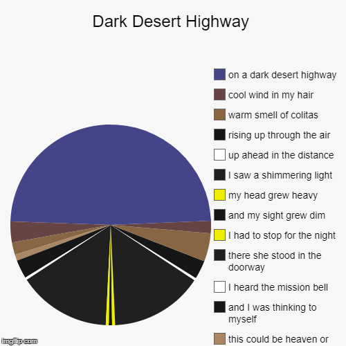 I made a new one - Make Pie Charts Great Again | Dark Desert Highway |, this could be heaven or this could be hell, and I was thinking to myself, I heard the mission bell, there she stood i | image tagged in pie charts,creative pie chart,hotel california,lyrics,dark desert highway,make pie charts great again | made w/ Imgflip chart maker