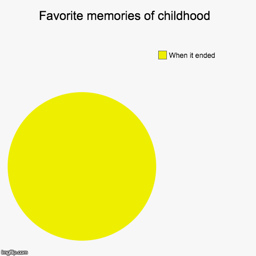 Favorite memories of childhood  | When it ended | image tagged in funny,pie charts | made w/ Imgflip pie chart maker