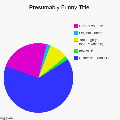 Spider man and Elsa, You laugh you lose(Pewdiepie), Original Content, Crap of youtube | image tagged in funny,pie charts | made w/ Imgflip pie chart maker