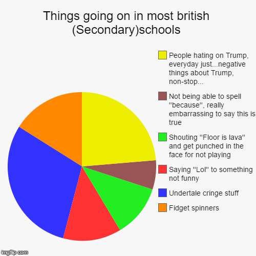 Things going on in most british (Secondary)schools | Fidget spinners, Undertale cringe stuff, Saying ''Lol'' to something not funny, Shoutin | image tagged in funny,pie charts | made w/ Imgflip pie chart maker