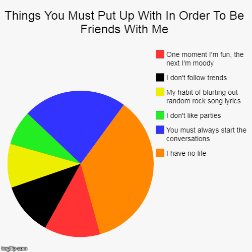 Things You Must Put Up With In Order To Be Friends With Me | I have no life, You must always start the conversations, I don't like parties,  | image tagged in funny,pie charts | made w/ Imgflip pie chart maker