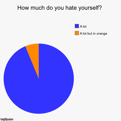 How much do you hate yourself? | A lot but in orange, A lot | image tagged in funny,pie charts | made w/ Imgflip pie chart maker