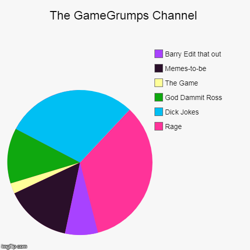 GameGrumps in a nutshell | The GameGrumps Channel | Rage, Dick Jokes, God Dammit Ross, The Game, Memes-to-be, Barry Edit that out | image tagged in pie charts,game grumps | made w/ Imgflip pie chart maker