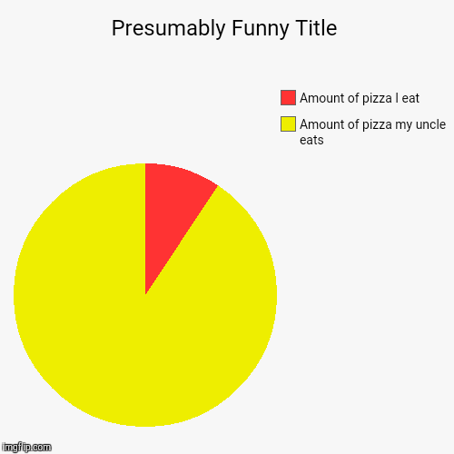 Amount of pizza my uncle eats, Amount of pizza I eat | image tagged in funny,pie charts | made w/ Imgflip pie chart maker