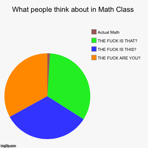 Math class, I'm a part of that little sliver | What people think about in Math Class | THE F**K ARE YOU?, THE F**K IS THIS?, THE F**K IS THAT?, Actual Math | image tagged in funny,pie charts,math,relatable | made w/ Imgflip chart maker