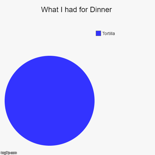 What I had for Dinner | Tortilla | image tagged in funny,pie charts | made w/ Imgflip pie chart maker