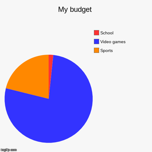 My budget | Sports, Video games, School | image tagged in funny,pie charts | made w/ Imgflip pie chart maker
