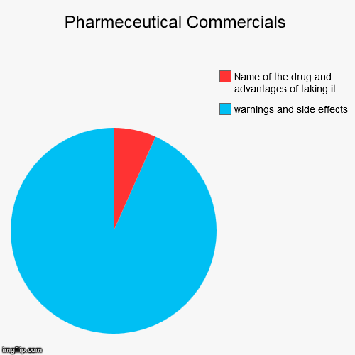 I hate drug commercials | Pharmeceutical Commercials | warnings and side effects, Name of the drug and advantages of taking it | image tagged in pie charts,funny,big pharma,commercials | made w/ Imgflip pie chart maker